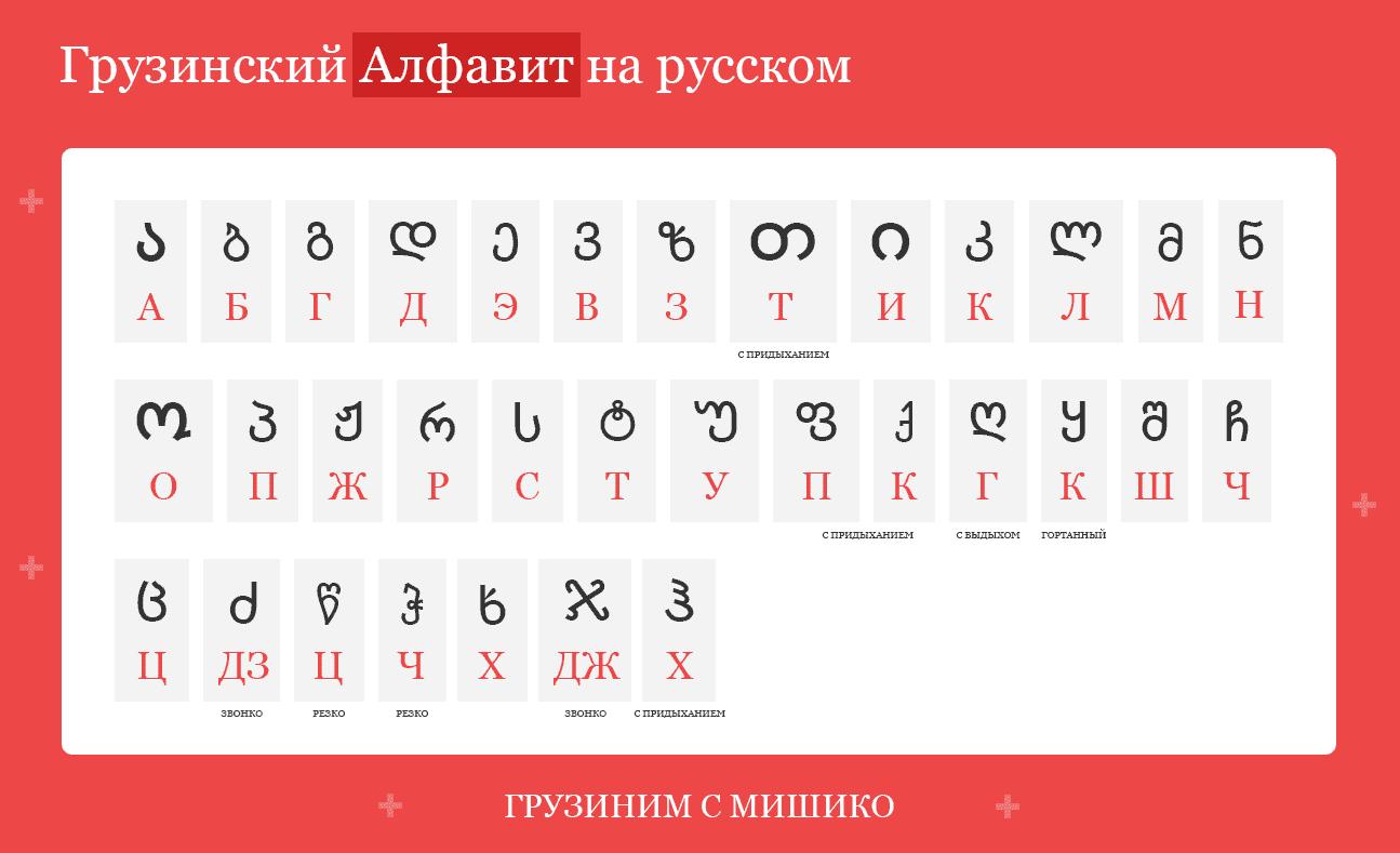 грузинский алфавит на русском