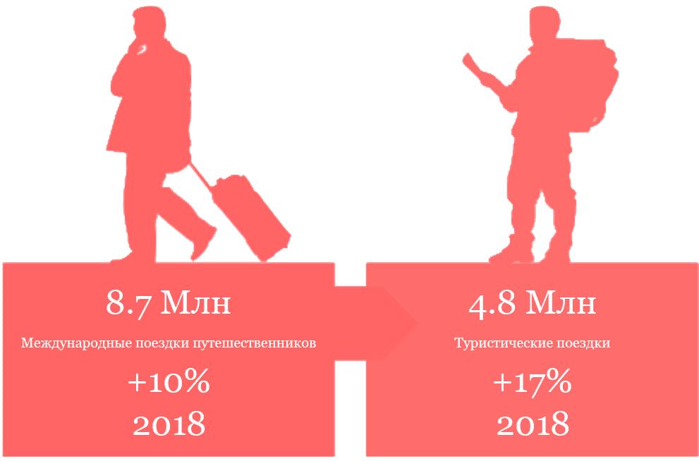 Статистика поездок в Грузию на отдых