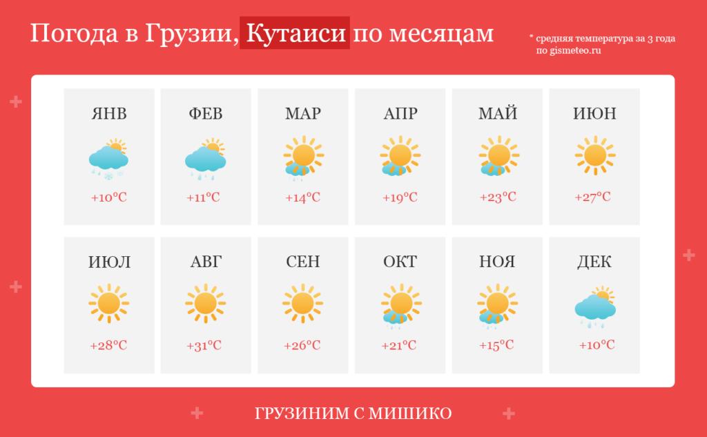 Погода в Кутаиси по месяцам, средняя температура