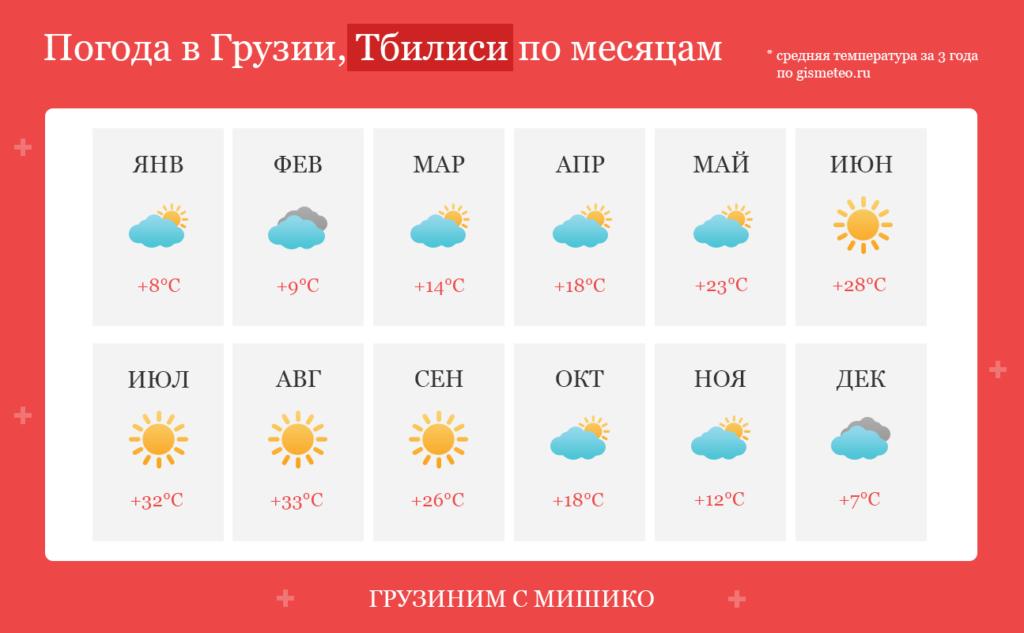 Погода в Тбилиси по месяцам, средняя температура