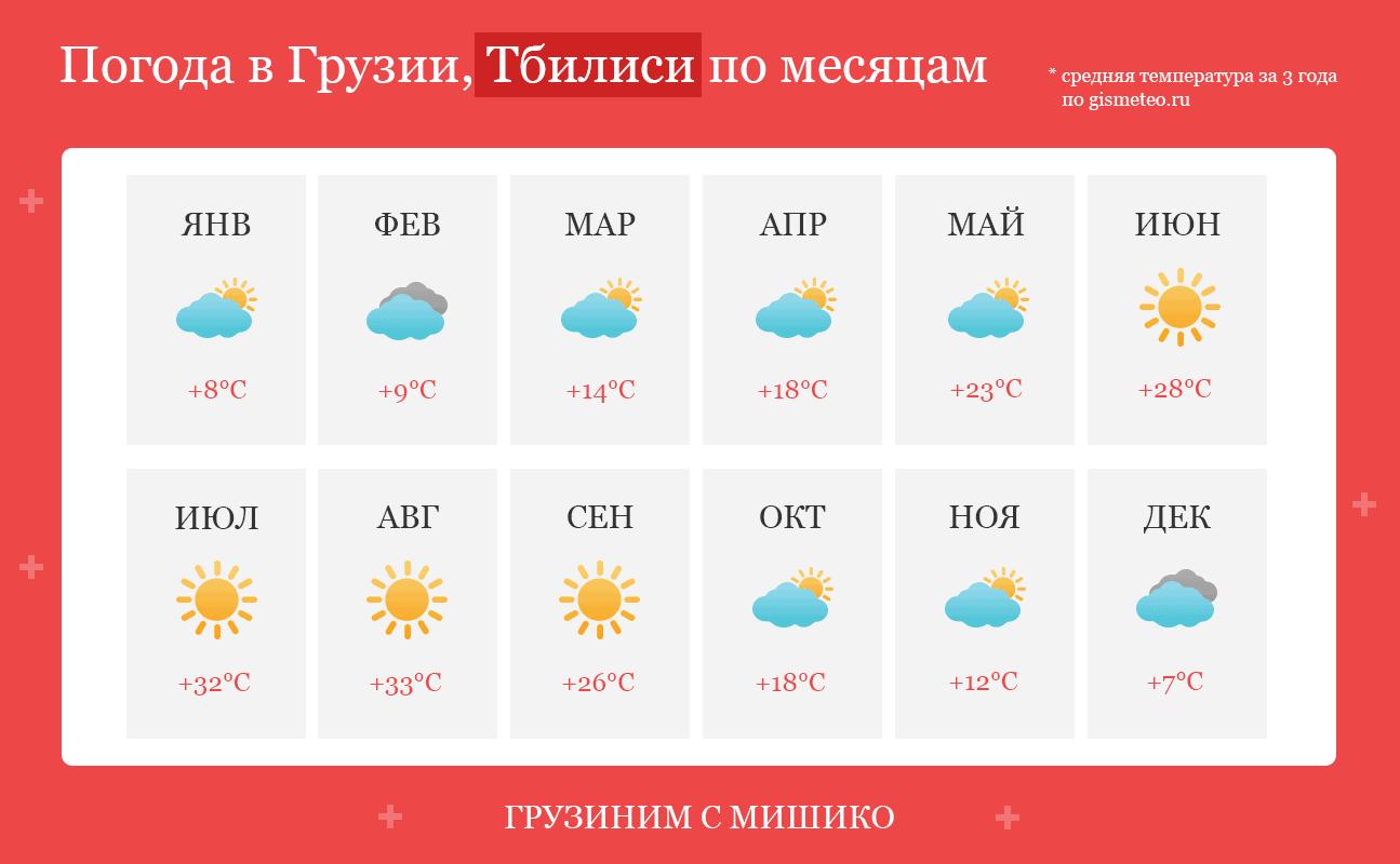 погода в тбилиси по месяцам