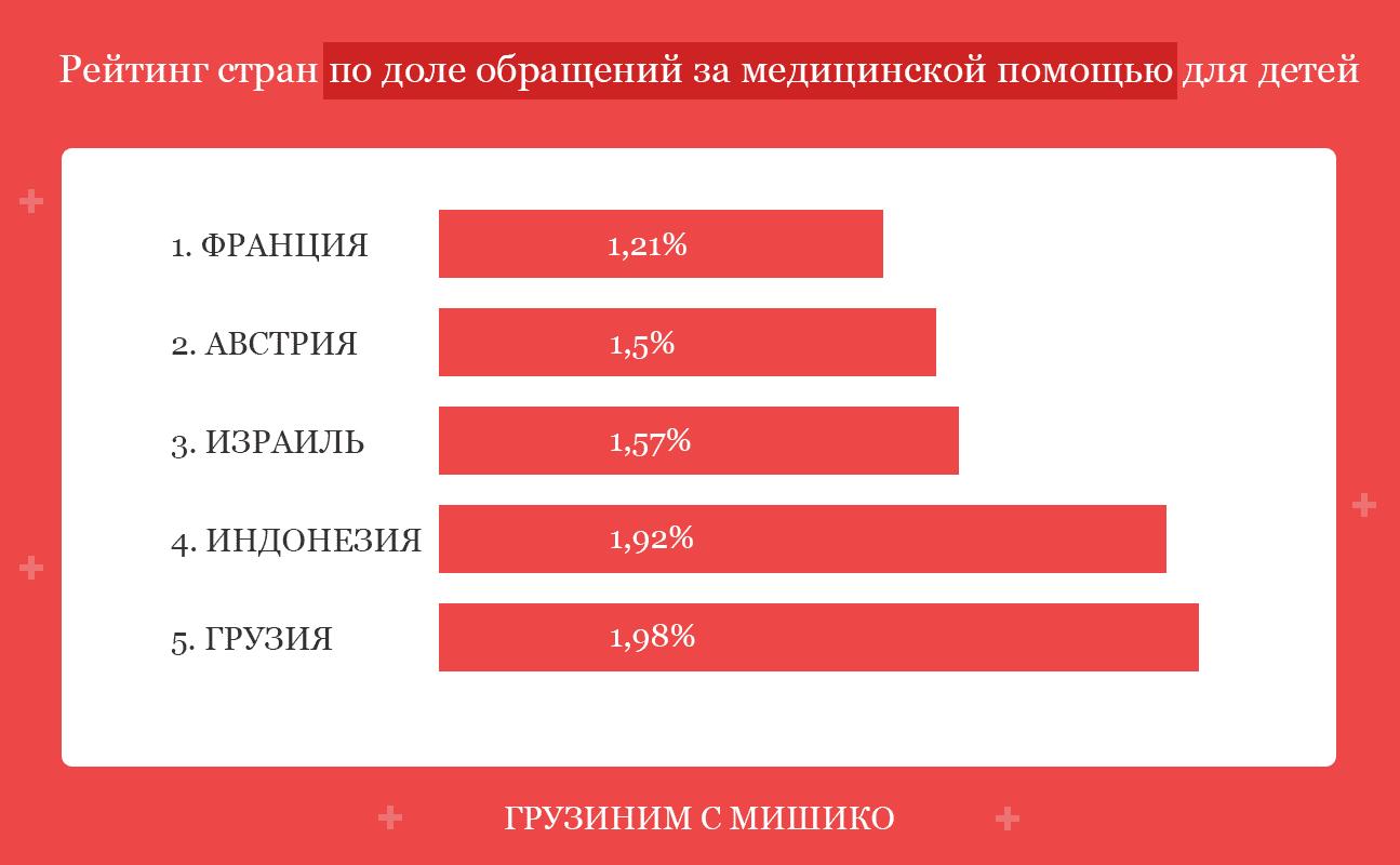 рейтинг стран по доле обращений за медицинской помощью для детей