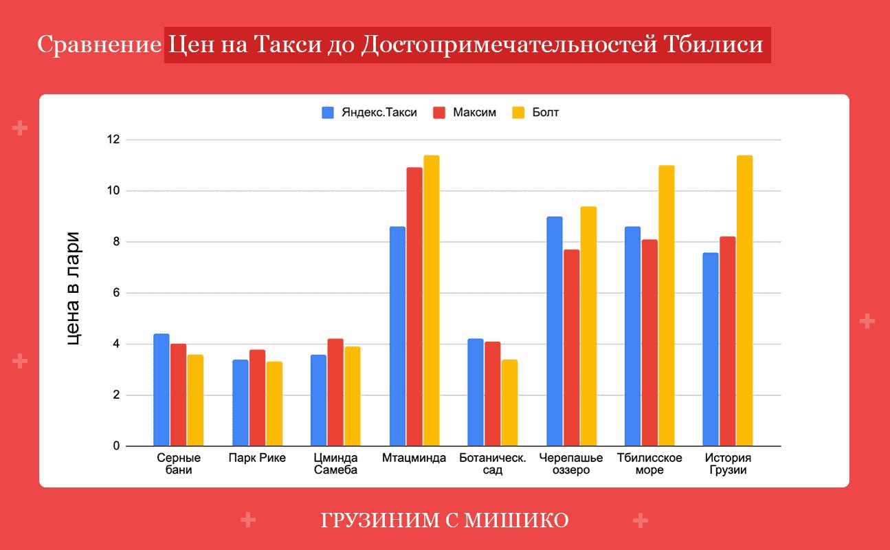 Сравнение цен на такси до достопримечательностей Тбилиси